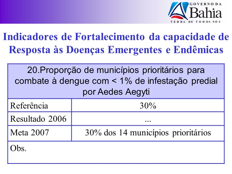 20.Proporção de municípios prioritários para combate à dengue com < 1% de infestação predial por Aedes Aegyti Referência30% Resultado 2006... Meta 200