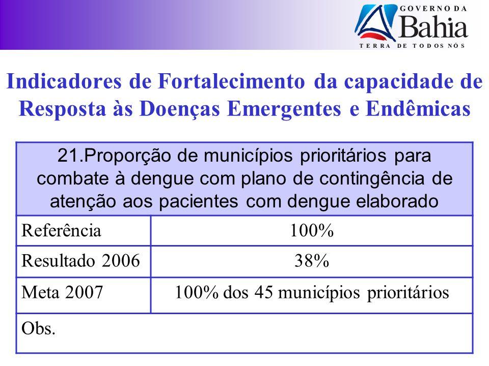 21.Proporção de municípios prioritários para combate à dengue com plano de contingência de atenção aos pacientes com dengue elaborado Referência100% R