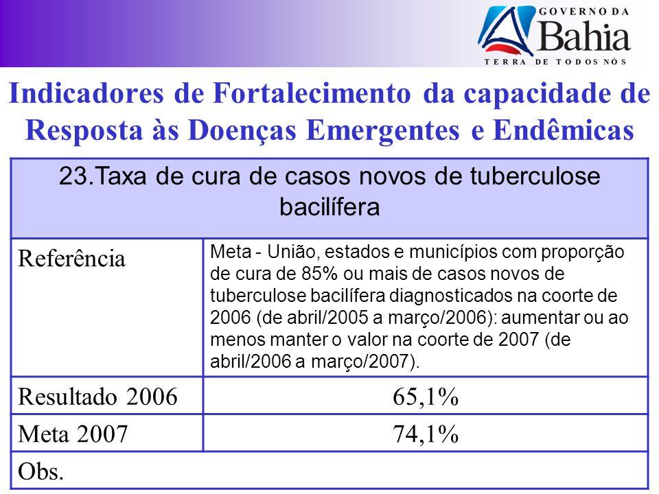23.Taxa de cura de casos novos de tuberculose bacilífera Referência Meta - União, estados e municípios com proporção de cura de 85% ou mais de casos n