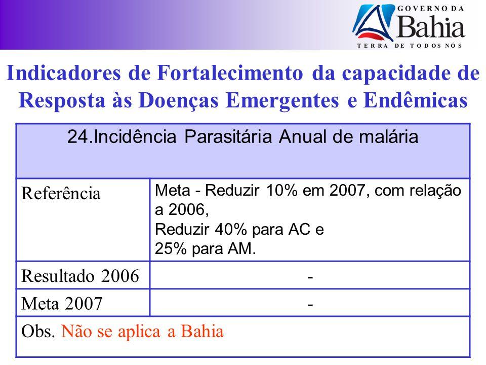 24.Incidência Parasitária Anual de malária Referência Meta - Reduzir 10% em 2007, com relação a 2006, Reduzir 40% para AC e 25% para AM. Resultado 200
