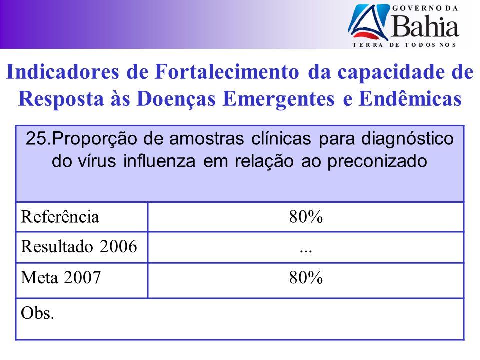 25.Proporção de amostras clínicas para diagnóstico do vírus influenza em relação ao preconizado Referência80% Resultado 2006... Meta 200780% Obs. Indi
