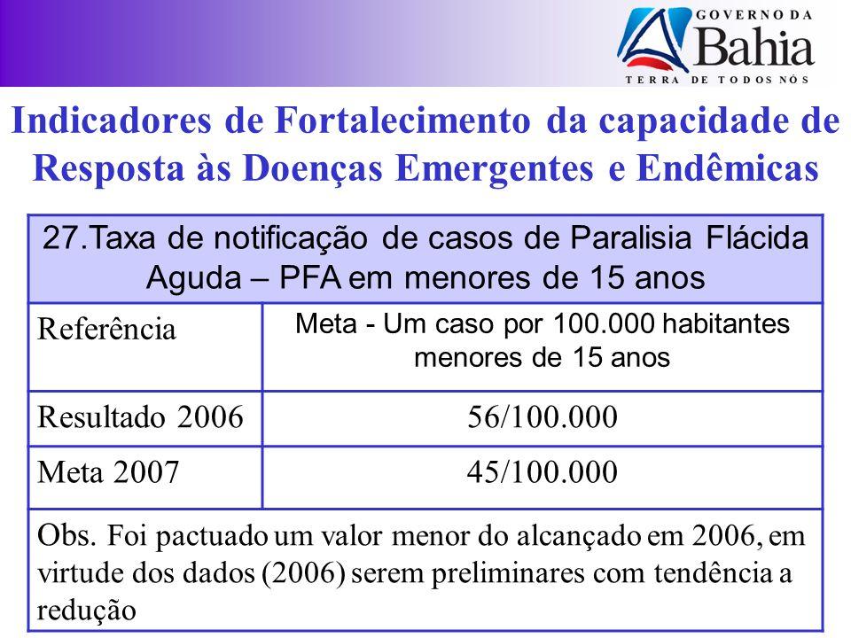 27.Taxa de notificação de casos de Paralisia Flácida Aguda – PFA em menores de 15 anos Referência Meta - Um caso por 100.000 habitantes menores de 15