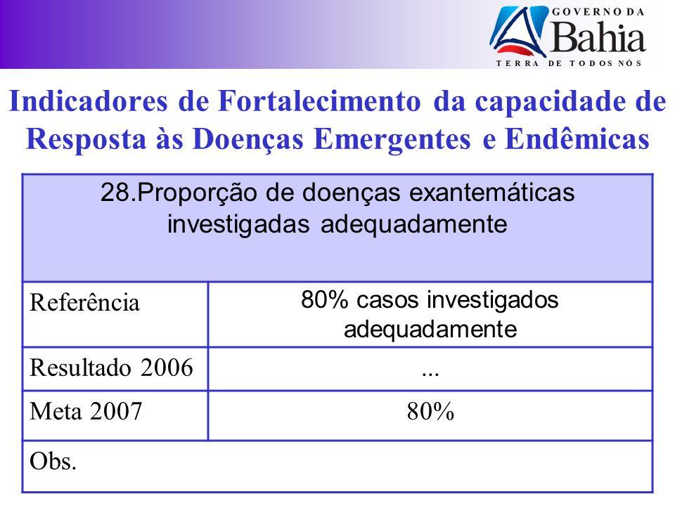 28.Proporção de doenças exantemáticas investigadas adequadamente Referência 80% casos investigados adequadamente Resultado 2006... Meta 200780% Obs. I