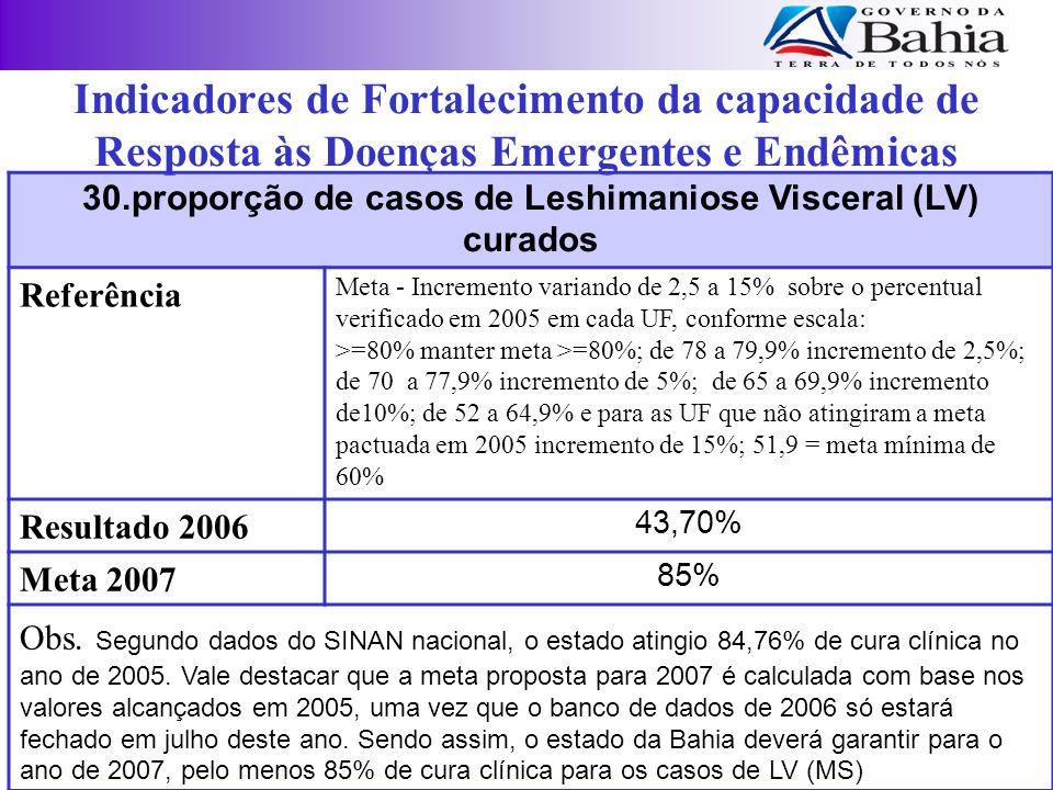 30.proporção de casos de Leshimaniose Visceral (LV) curados Referência Meta - Incremento variando de 2,5 a 15% sobre o percentual verificado em 2005 e