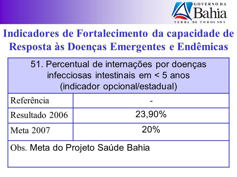 51. Percentual de internações por doenças infecciosas intestinais em < 5 anos (indicador opcional/estadual) Referência- Resultado 2006 23,90% Meta 200