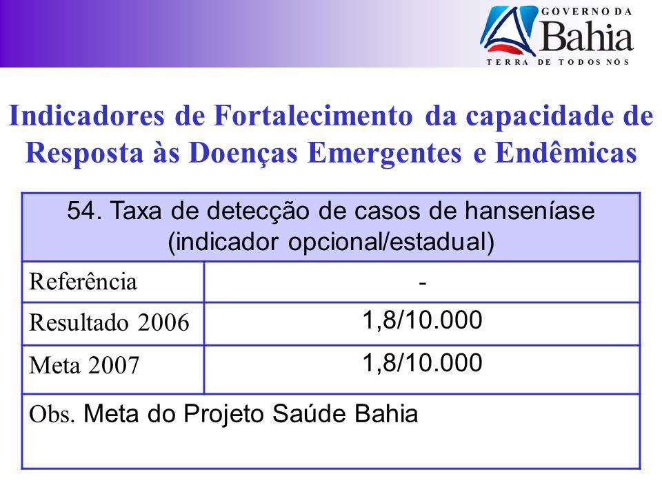 54. Taxa de detecção de casos de hanseníase (indicador opcional/estadual) Referência- Resultado 2006 1,8/10.000 Meta 2007 1,8/10.000 Obs. Meta do Proj