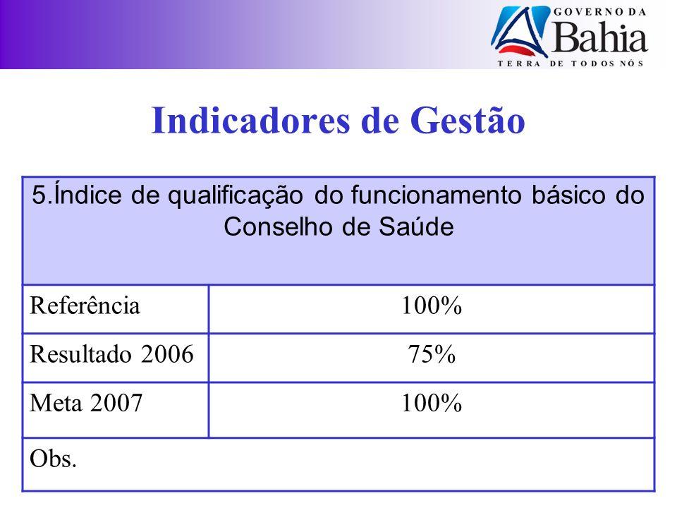 Indicadores de Gestão 5.Índice de qualificação do funcionamento básico do Conselho de Saúde Referência100% Resultado 200675% Meta 2007100% Obs.