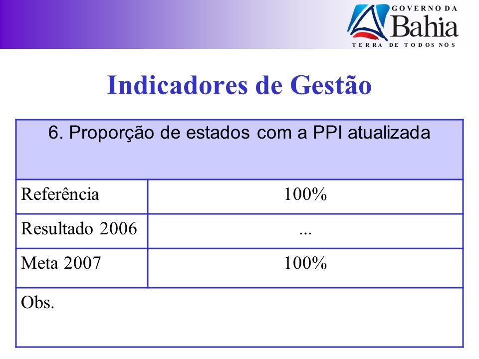Indicadores de Gestão 6. Proporção de estados com a PPI atualizada Referência100% Resultado 2006... Meta 2007100% Obs.