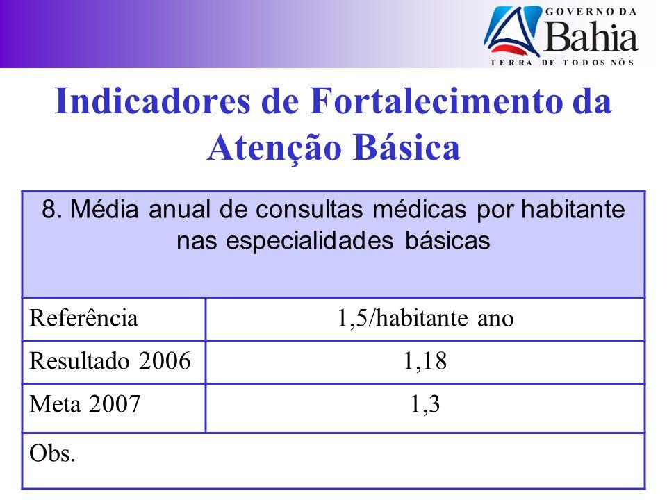 Indicadores de Fortalecimento da Atenção Básica 8. Média anual de consultas médicas por habitante nas especialidades básicas Referência1,5/habitante a