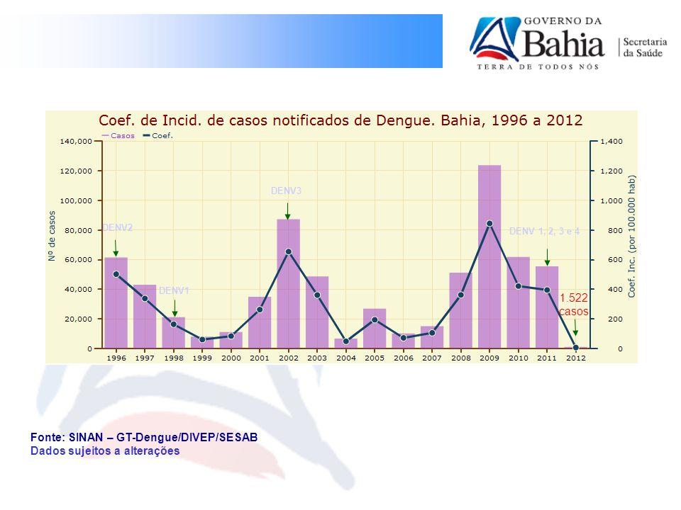 Vulnerabilidade de transmissão de Dengue estimada para 2012 Fonte: GT-Dengue/SESAB