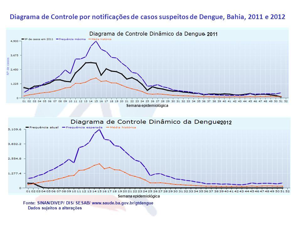 Diagrama de Controle O limite máximo esperado para cada semana foi calculado com base na média do nº de casos notificados nas semanas, somada a dois desvios padrão, tendo como referência a série histórica do período de 2002 a 2011, excluindo-se os anos epidêmicos (2002 e 2009).
