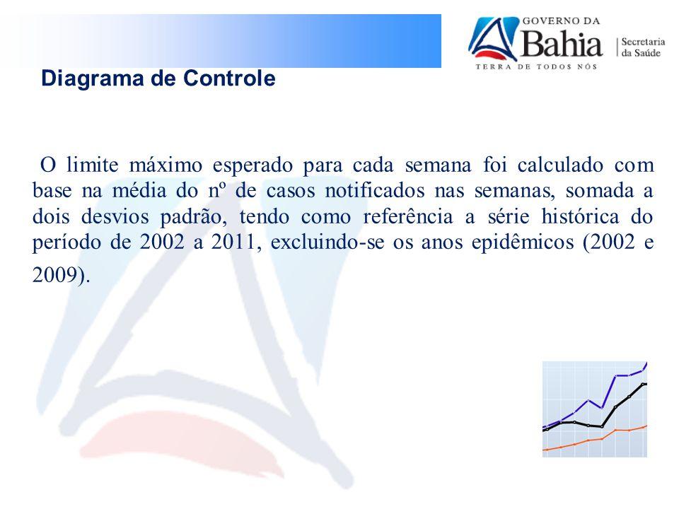 SINAN-net Os cinco municípios com os maiores números de casos notificados em 2012 são: 1.Salvador (384); 2.Feira de Santana (190); 3.Manoel Vitorino (110); 4.Itabuna (96); 5.Barreiras (48).