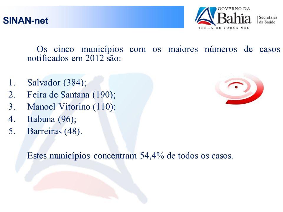 Classificação final No SINAN estão registrados 1.522 casos suspeitos de Dengue, sendo: 55 Dengue Clássico; 4 Dengue com complicação; 5 Febre Hemorrágica do Dengue; 62 descartados e 1.396 casos não classificados.