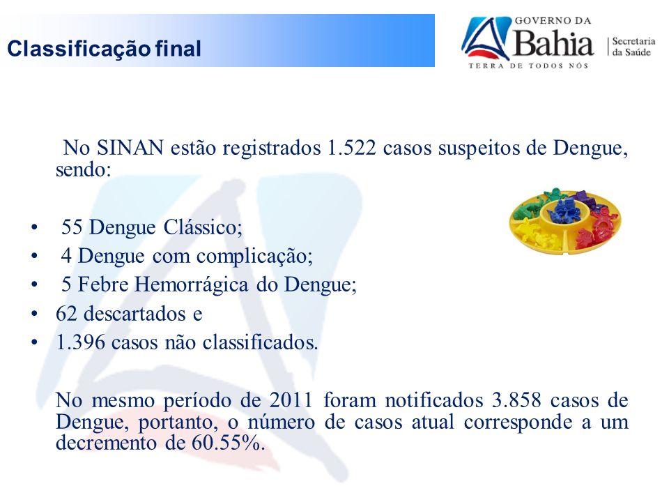 LACEN Até o momento, o LACEN realizou 522 sorologias pelo método ELISA IgM, resultando em 198 (37,93%) amostras reagentes