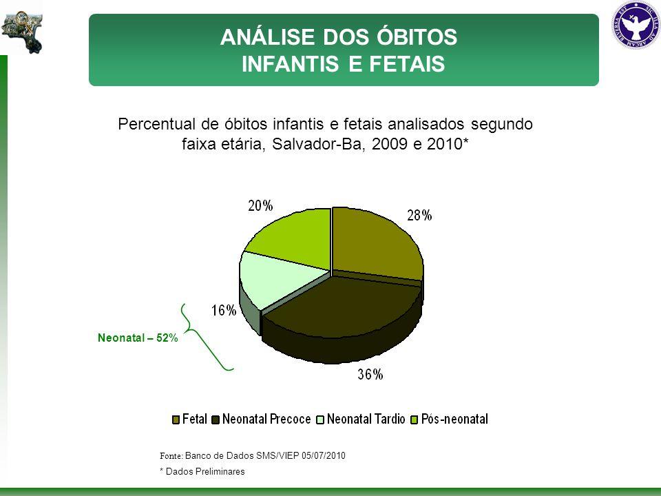 Percentual de óbitos infantis e fetais analisados segundo faixa etária, Salvador-Ba, 2009 e 2010* Fonte: Banco de Dados SMS/VIEP 05/07/2010 * Dados Preliminares Neonatal – 52% ANÁLISE DOS ÓBITOS INFANTIS E FETAIS