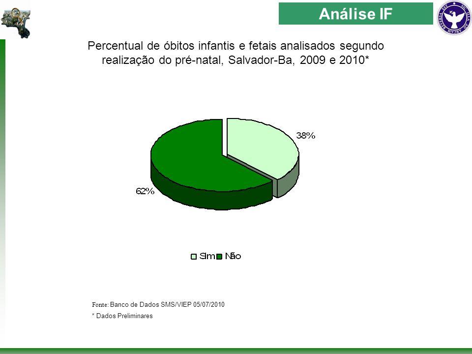 Percentual de óbitos infantis e fetais analisados segundo realização do pré-natal, Salvador-Ba, 2009 e 2010* Fonte: Banco de Dados SMS/VIEP 05/07/2010 * Dados Preliminares Análise IF