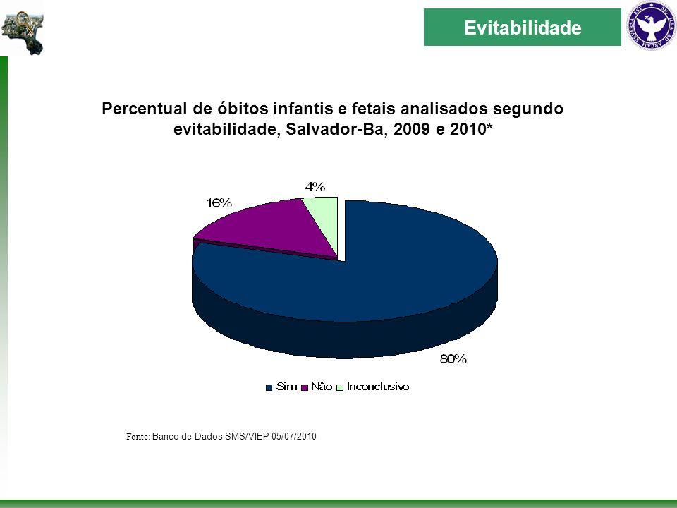 Percentual de óbitos infantis e fetais analisados segundo evitabilidade, Salvador-Ba, 2009 e 2010* Fonte: Banco de Dados SMS/VIEP 05/07/2010 Evitabilidade