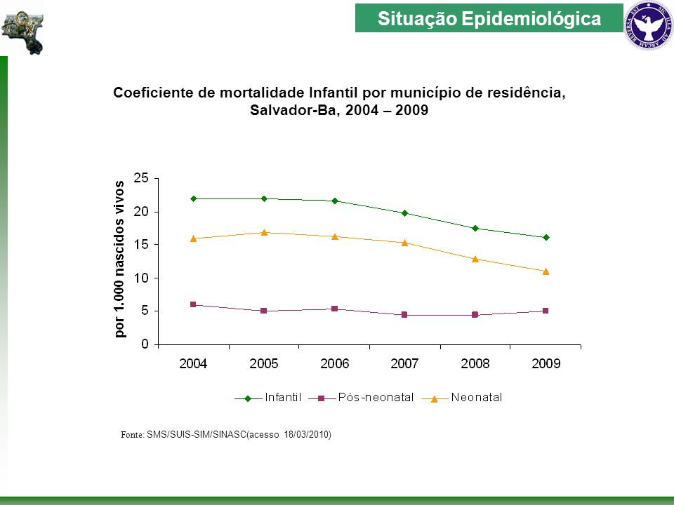 Fonte: SMS/SUIS-SIM Mortalidade Proporcional segundo faixa etária neonatal, no município de Salvador-Ba, 2005 – 2009 Situação Epidemiológica