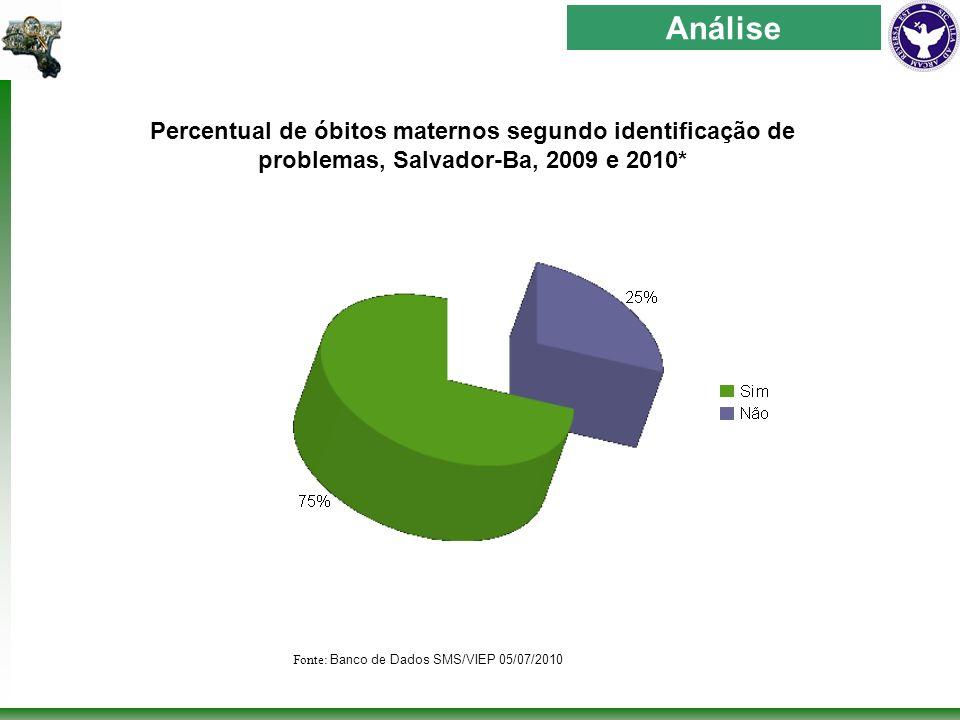 Percentual de óbitos maternos segundo identificação de problemas, Salvador-Ba, 2009 e 2010* Análise Fonte: Banco de Dados SMS/VIEP 05/07/2010