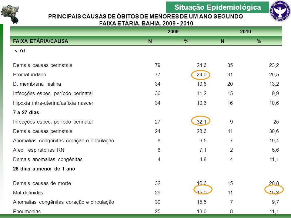 Coeficiente de mortalidade materna por município de residência, Salvador-Ba, 2004 – 2010* Fonte: SMS/SUIS-SIM/SINASC (acesso 16/072010 – atualizado em 14/06/2010) Situação Epidemiológica