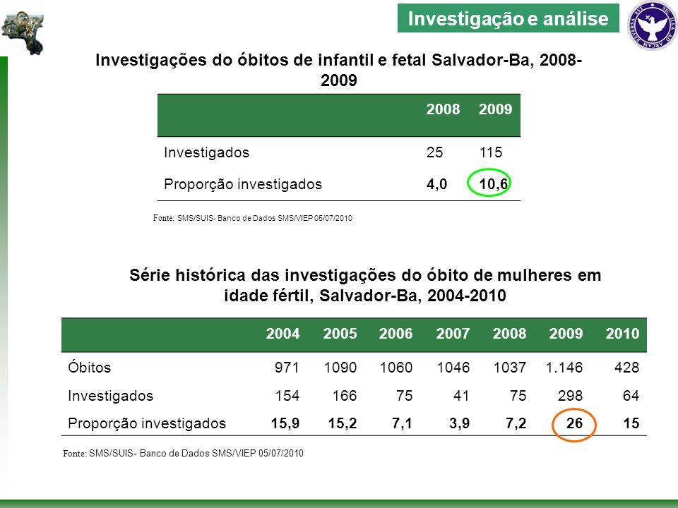 20082009 Investigados25115 Proporção investigados4,010,6 Investigações do óbitos de infantil e fetal Salvador-Ba, 2008- 2009 Fonte: SMS/SUIS- Banco de Dados SMS/VIEP 05/07/2010 Investigação e análise 2004200520062007200820092010 Óbitos97110901060104610371.146428 Investigados15416675417529864 Proporção investigados15,915,27,13,97,22615 Fonte: SMS/SUIS- Banco de Dados SMS/VIEP 05/07/2010 Série histórica das investigações do óbito de mulheres em idade fértil, Salvador-Ba, 2004-2010