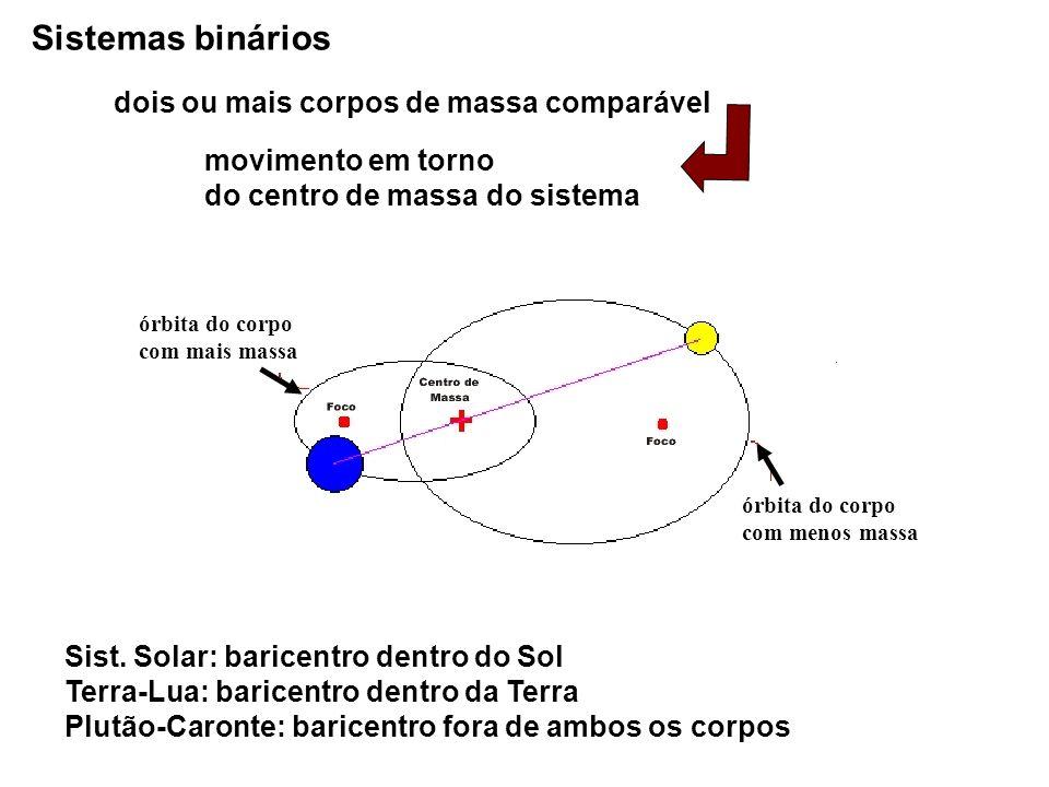 Sistemas binários órbita do corpo com mais massa órbita do corpo com menos massa dois ou mais corpos de massa comparável Sist. Solar: baricentro dentr