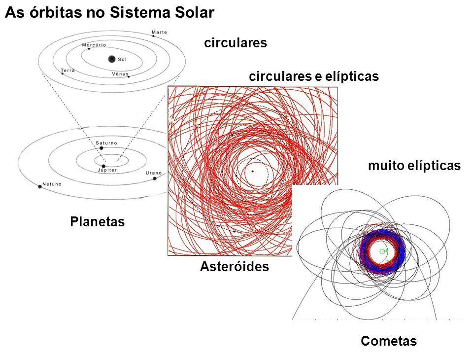 As órbitas no Sistema Solar Planetas Asteróides Cometas circulares e elípticas muito elípticas circulares
