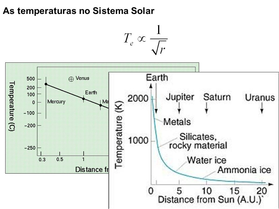 Mercúrio ~500K Plutão ~50K As temperaturas no Sistema Solar