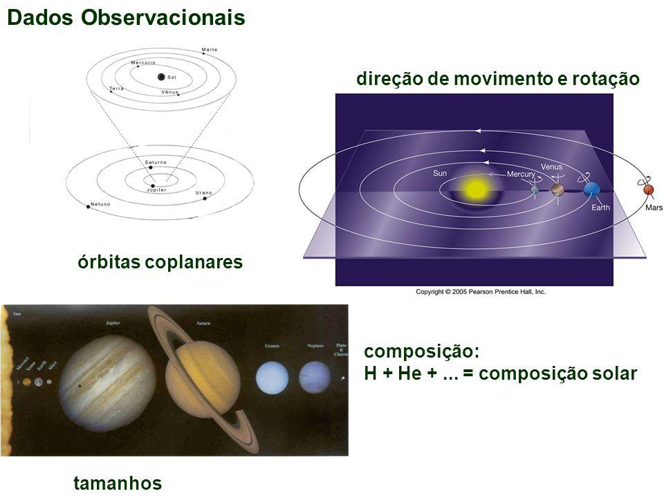 Dados Observacionais órbitas coplanares direção de movimento e rotação tamanhos composição: H + He +... = composição solar