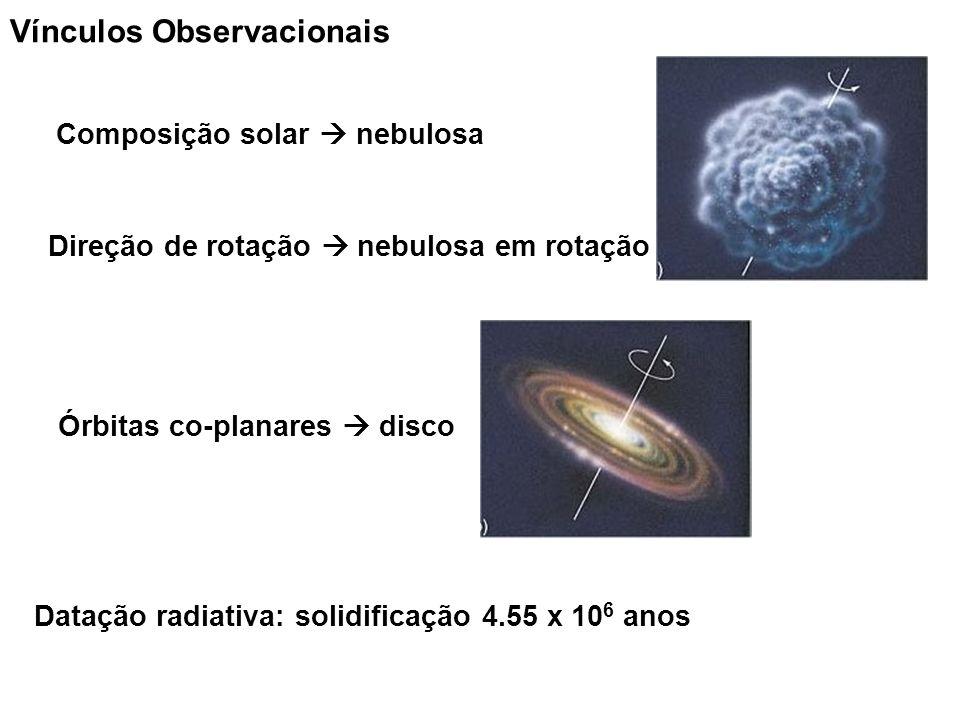Datação radiativa: solidificação 4.55 x 10 6 anos Vínculos Observacionais Composição solar nebulosa Direção de rotação nebulosa em rotação Órbitas co-