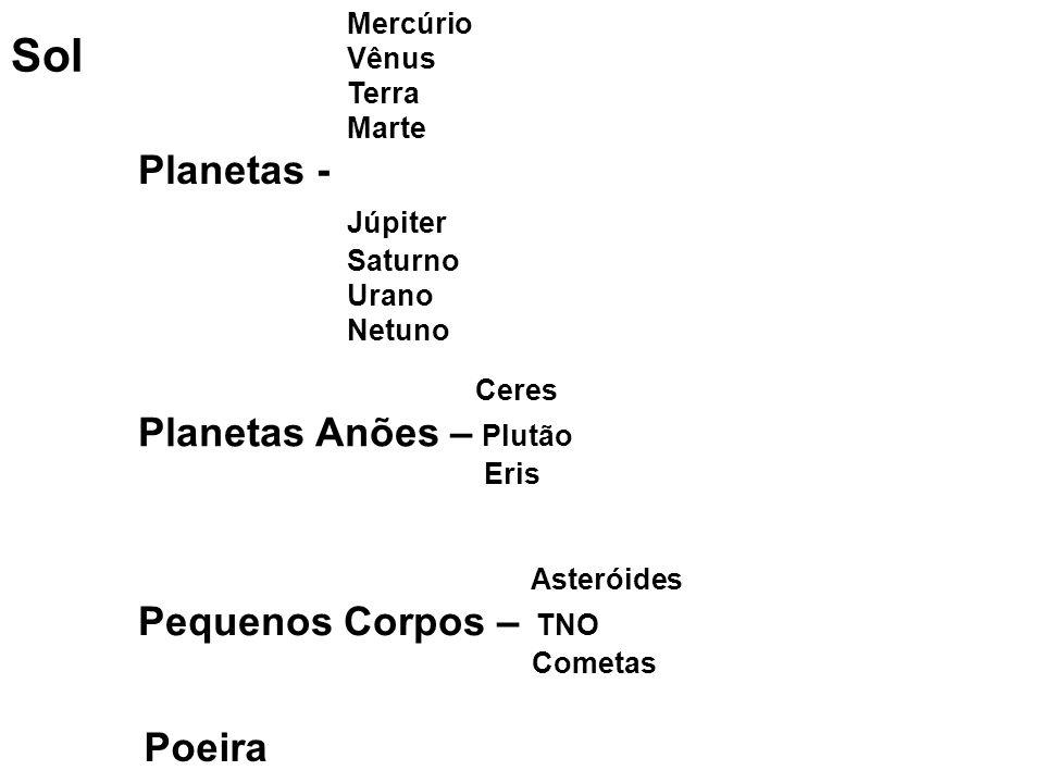 Sol Mercúrio Vênus Terra Marte Planetas - Júpiter Saturno Urano Netuno Ceres Planetas Anões – Plutão Eris Asteróides Pequenos Corpos – TNO Cometas Satélites/Binários Poeira