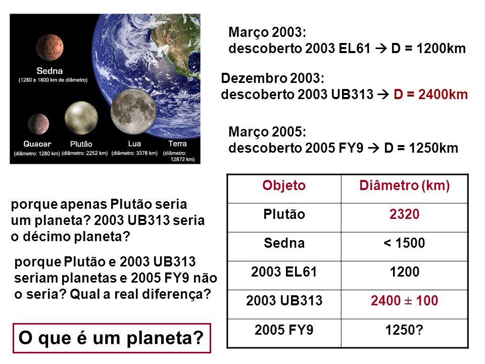 Março 2003: descoberto 2003 EL61 D = 1200km Dezembro 2003: descoberto 2003 UB313 D = 2400km Março 2005: descoberto 2005 FY9 D = 1250km ObjetoDiâmetro