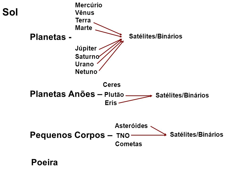 Sol Mercúrio Vênus Terra Marte Planetas - Júpiter Saturno Urano Netuno Ceres Planetas Anões – Plutão Eris Asteróides Pequenos Corpos – TNO Cometas Satélites/Binários Anéis Satélites/Binários Poeira
