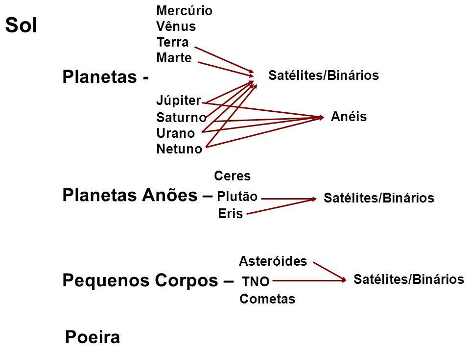 Sol Mercúrio Vênus Terra Marte Planetas - Júpiter Saturno Urano Netuno Ceres Planetas Anões – Plutão Eris Asteróides Pequenos Corpos – TNO Cometas Sat