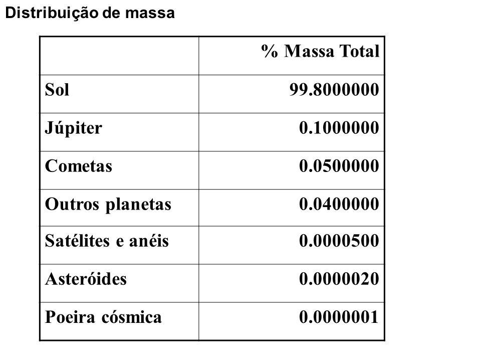 Sol Evolução dinâmica Lei de gravitação universal Leis de Kepler do movimento planetário (1609) elipse com o Sol num dos focos áreas iguais em tempos iguais semi-eixo x velocidade orbital