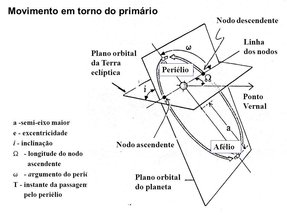 a -semi-eixo maior e - excentricidade i - inclinação - longitude do nodo ascendente - argumento do periélio T - instante da passagem pelo periélio Pla