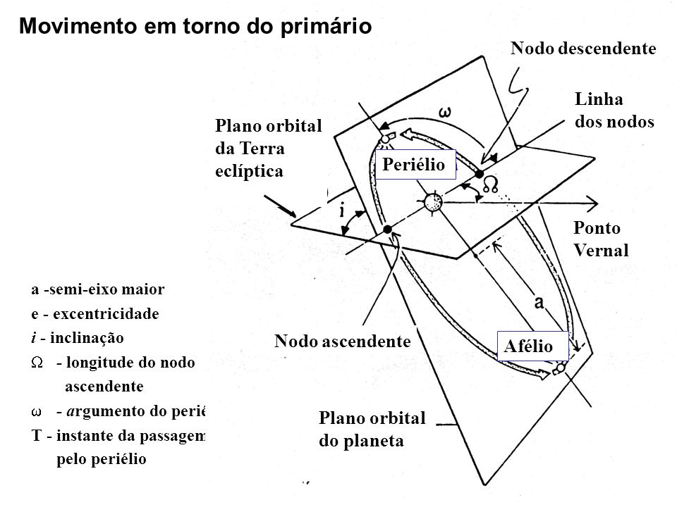 M-massa P-período k- ~const.