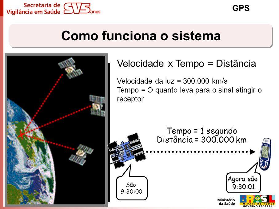 Como funciona o sistema GPS Velocidade x Tempo = Distância Velocidade da luz = 300.000 km/s Tempo = O quanto leva para o sinal atingir o receptor São