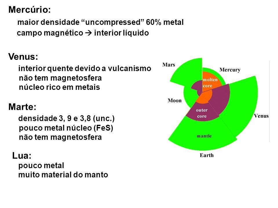 Mercúrio: maior densidade uncompressed 60% metal campo magnético interior líquido Venus: interior quente devido a vulcanismo não tem magnetosfera núcl