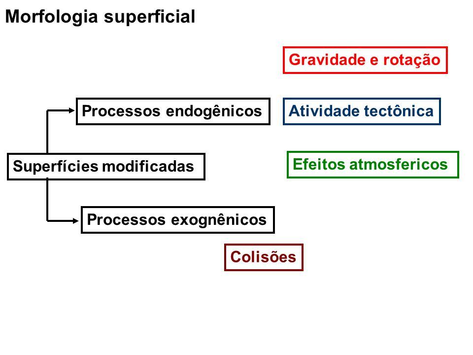 Morfologia superficial Gravidade e rotação Atividade tectônica Efeitos atmosfericos Superfícies modificadas Processos endogênicos Processos exognênico