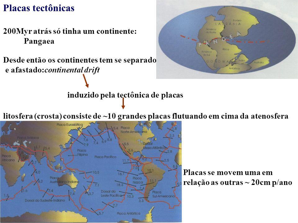 Placas tectônicas 200Myr atrás só tinha um continente: Pangaea Desde então os continentes tem se separado e afastado:continental drift induzido pela t
