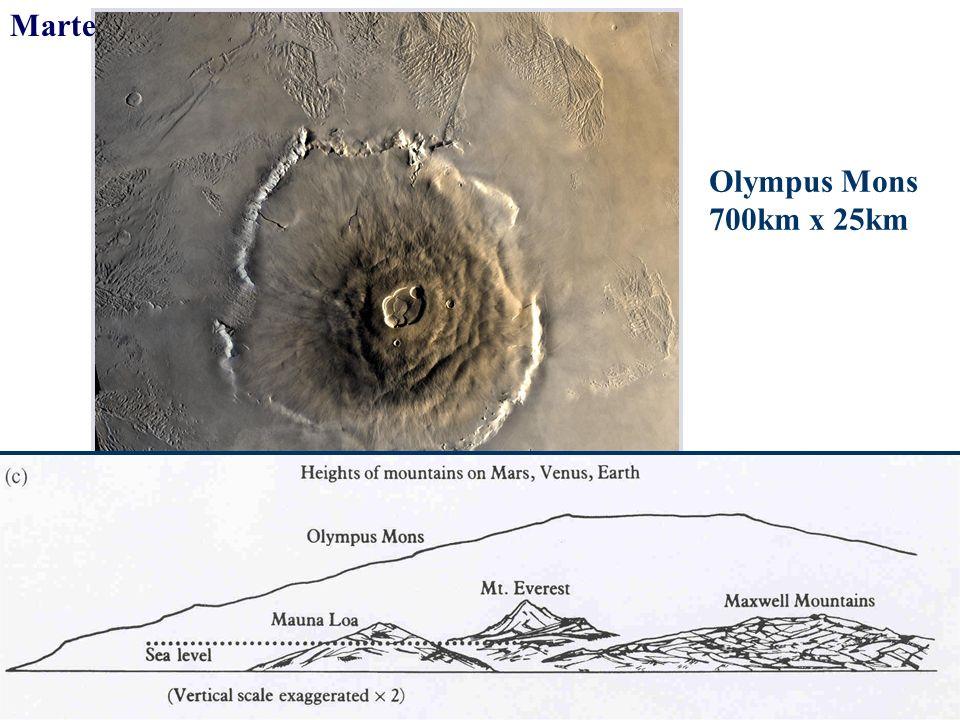 Olympus Mons 700km x 25km Marte