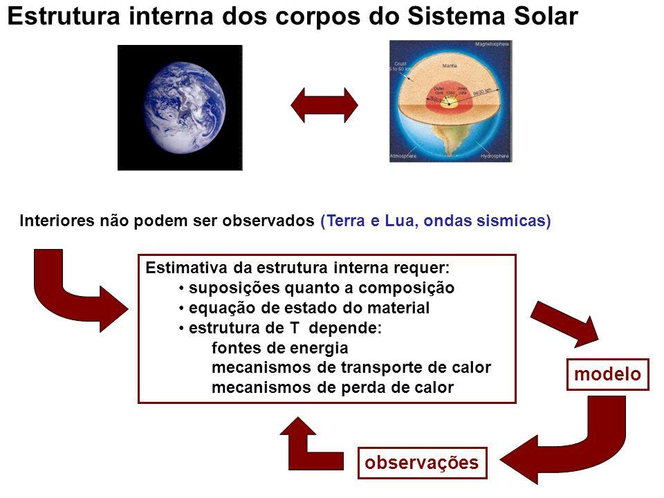 Estrutura interna dos corpos do Sistema Solar Interiores não podem ser observados (Terra e Lua, ondas sismicas) Estimativa da estrutura interna requer