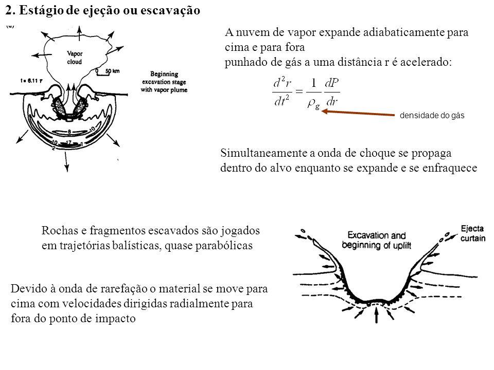 2. Estágio de ejeção ou escavação A nuvem de vapor expande adiabaticamente para cima e para fora punhado de gás a uma distância r é acelerado: densida