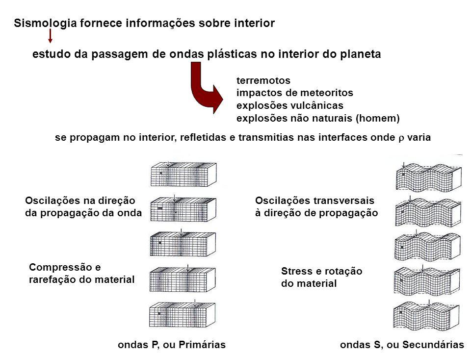 Sismologia fornece informações sobre interior estudo da passagem de ondas plásticas no interior do planeta terremotos impactos de meteoritos explosões