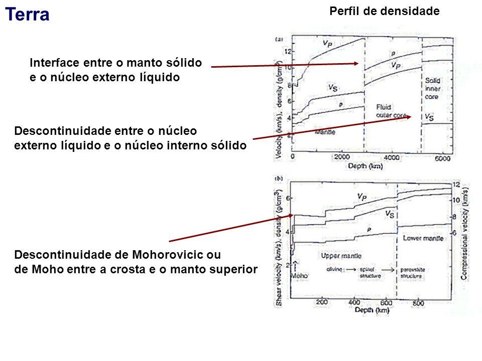 Terra Perfil de densidade Interface entre o manto sólido e o núcleo externo líquido Descontinuidade entre o núcleo externo líquido e o núcleo interno