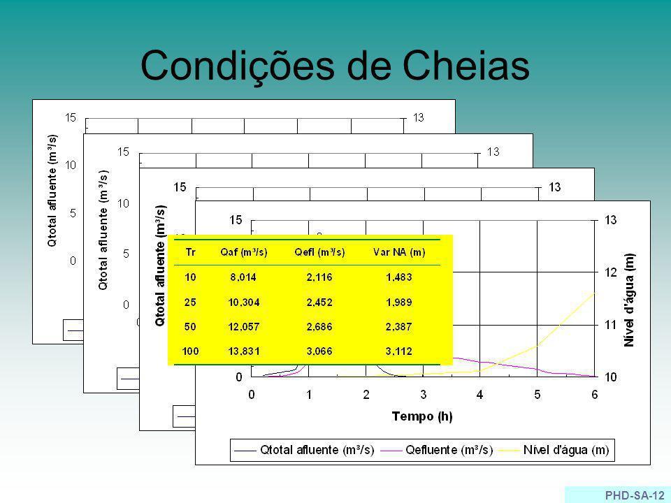 PHD-SA-12 Condições de Cheias