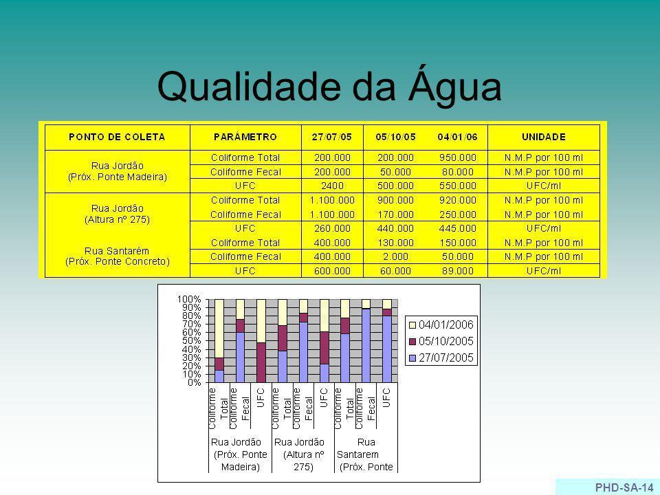 PHD-SA-14 Qualidade da Água