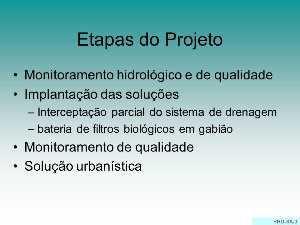 PHD-SA-3 Etapas do Projeto Monitoramento hidrológico e de qualidade Implantação das soluções –Interceptação parcial do sistema de drenagem –bateria de