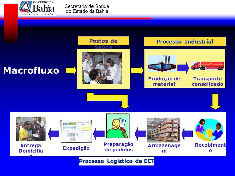 GOVERNO DA BAHIA Secretaria de Saúde do Estado da Bahia Macrofluxo Processo Industrial Transporte consolidado Produção de material Postos de Saúde Pro
